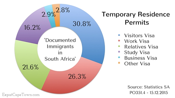 South Africa Immigration Newest Data On Immigration To South Africa